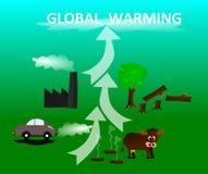 Oorzaken het globale verwarmen royalty-vrije illustratie