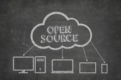 Open source concept on blackboard. With computer icons Royalty Free Stock Photo
