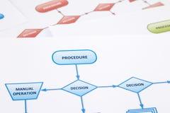 Operating procedure diagram Stock Photography