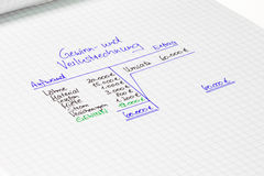 Operating statement - revenues and expenditures - german. German balance sheet: revenues and outgoings - financial concept Royalty Free Stock Photo