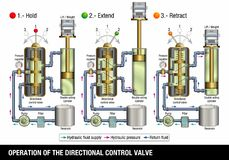 OPERATION OF THE DIRECTIONAL CONTROL VALVE. The graphic illustrates how the control valve of a hydraulic system that lifts a truck. Works on white background royalty free illustration