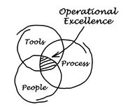 Operational Excellence. Three components of Operational Excellence stock illustration