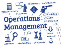 Operations management. Stock Image