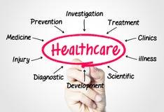 Opieka zdrowotna Zdjęcie Stock