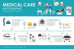 Opieki medycznej pojęcia Szpitalnej kliniki sieci wektoru wewnętrzna płaska ilustracja Pacjent, wyposażenie, lekarka, traktowanie Obrazy Stock