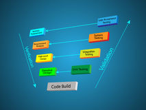 Oprogramowanie rozwoju etap życia - V model Zdjęcie Stock