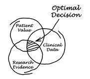 Optimal Decision. For medical treatment Royalty Free Stock Images
