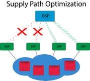 Optimización de la trayectoria de la fuente - conexiones óptimas de DSP a los SSP stock de ilustración