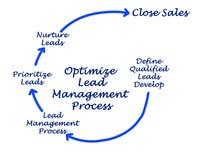 Optimize Lead Management Process. Components of Lead Management Process Stock Image