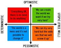 Optymizm i wolna wola ilustracji