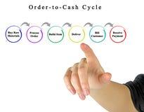 Orde-aan-contante geld Cyclus stock foto's