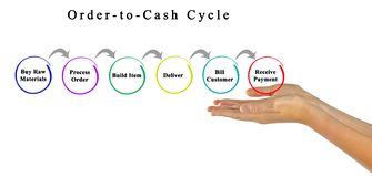 Orde-aan-contante geld Cyclus royalty-vrije stock foto's