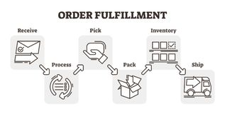 Order fulfillment e-commerce business concept example, five steps scheme vector illustration. Flat and simple outline icons. Order fulfillment e-commerce Stock Photos