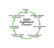 Order Fulfillment Process Royalty Free Stock Photos