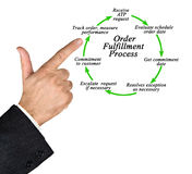 Order Fulfillment Process royalty free stock images