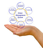Order Management System Royalty Free Stock Photos
