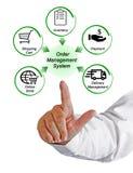 Order Management System. Presenting Diagram of Order Management System Royalty Free Stock Photo