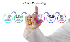 Order Processing. Presenting diagram of Order Processing Stock Photo