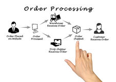 Order processing. Presenting diagram of Order processing stock photos
