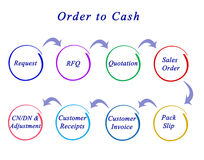 Order to Cash Stock Photo