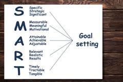 Ordet SMART är ett komplex av flera begrepp som leder till målet och den säkra framgången stock illustrationer