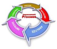 Organigrama de proceso de la mejora Imagen de archivo libre de regalías