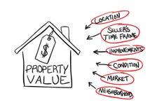 Organigrama del valor de una propiedad Foto de archivo libre de regalías