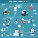 Organigramme de médecine de robotique illustration de vecteur