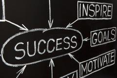 Organigramme de réussite sur un tableau noir image libre de droits