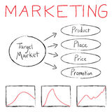 Organigramme de vente Photos stock