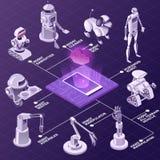 Organigramme isométrique d'intelligence artificielle illustration libre de droits