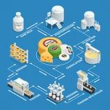 Organigramme isométrique d'usine de production de fromage illustration de vecteur