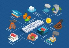 Organigramme isométrique de catastrophes naturelles illustration de vecteur