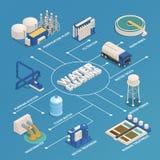 Organigramme isométrique de purification de nettoyage de l'eau illustration libre de droits