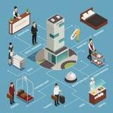Organigramme isométrique de service hôtelier illustration libre de droits