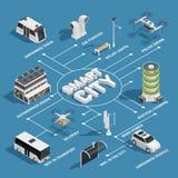 Organigramme isométrique de technologie futée de ville illustration stock