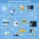Organigramme plat d'informatique quantique Photos stock