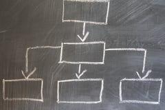 Organisationsübersicht gezeichnet auf eine Tafel stockfoto