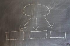 Organisationsübersicht gezeichnet auf eine Tafel lizenzfreie stockfotos