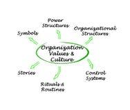 Organisations-Werte u. Kultur stockbild