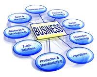 Organisatorische bedrijfsgrafiek Stock Foto