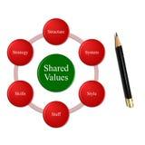Organizaci wydajność zawiera 7 zmiennów kontekst wartość akcji obraz royalty free