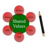 Organizaci wydajność zawiera 7 zmiennów kontekst wartość akcji obrazy royalty free