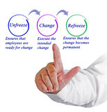 Organization change. Presenting diagram of Organization change Stock Image