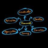 Organization chart teamwork1 Stock Photo
