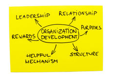 Organization Development Diagram Stock Photos