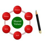 Organization efficiency include 7 variables context of share value Royalty Free Stock Image