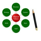 Organization efficiency include 7 variables context of share value Stock Photo