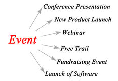 Organization of an event. Diagram of Organization of an event Royalty Free Stock Image