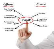 Organization of an event. Presenting diagram of Organization of an event Stock Images